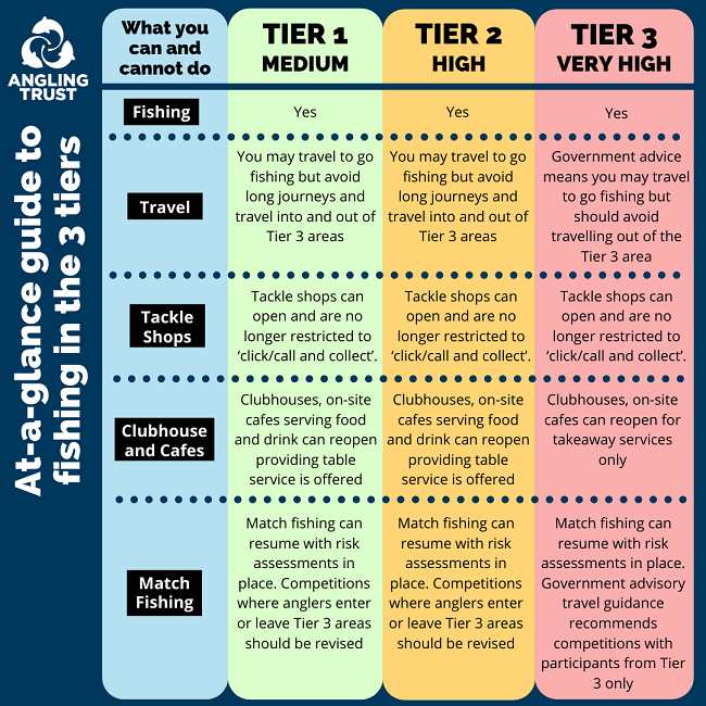 Angling Tiers